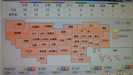 東京都議選における奇跡の全員当選