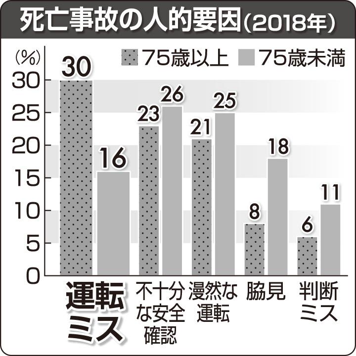 死亡事故の人的要因(2018年)
