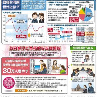 動き出す就職氷河期世代への支援(公明新聞2019/12/27 4面)