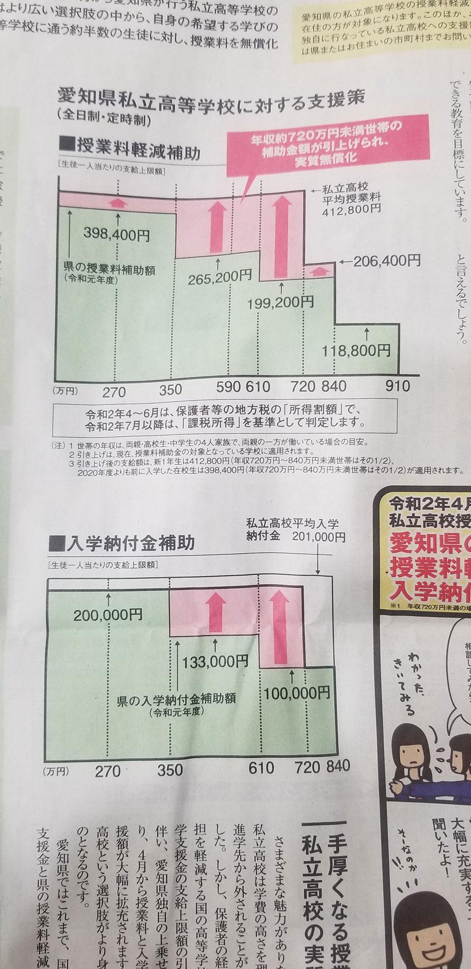 愛知県の私立高校の実質無償化が大きく前進