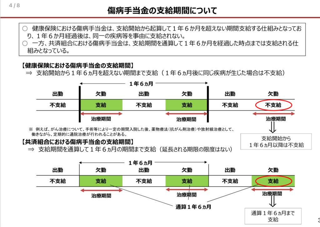 傷病手当金支給期間の通算化が実現へ!!