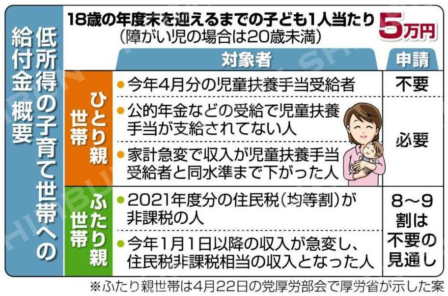 ひとり親の生活守る/「5万円給付」先行支給/申請不要、児童扶養手当の受給者